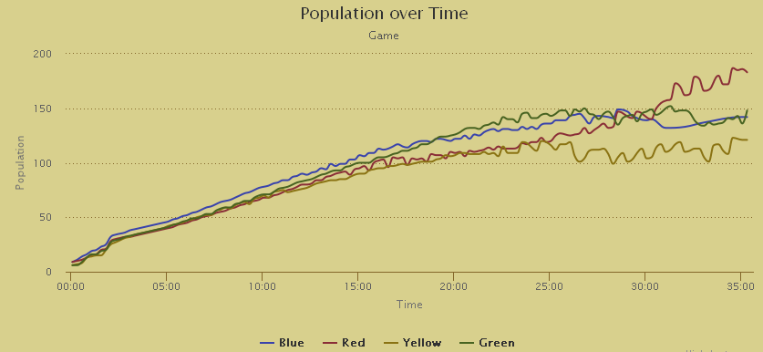 Two On Two Population Graph